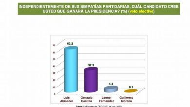 Photo of Centro Económico del Cibao le da un 55.2% a Luis Abinader; 33 a Gonzalo y 9.7% a Leonel.