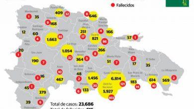 Photo of En 48 horas han muerto 23 personas por COVID-19 en República Dominicana.